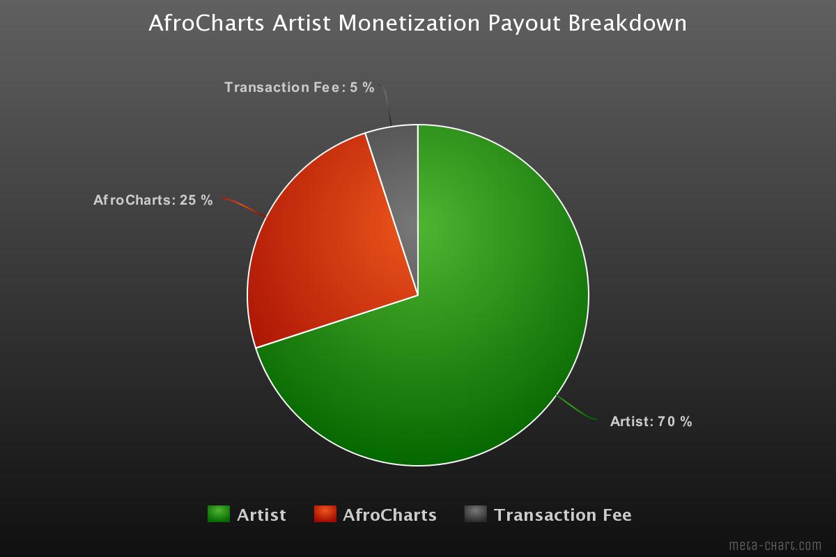 AfroCharts Artists Partnership and Monetization